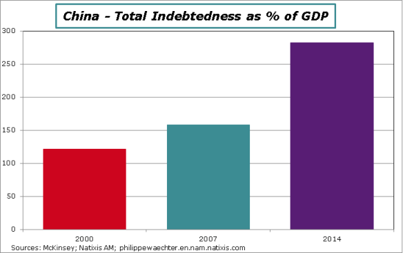 China-Indebtedness