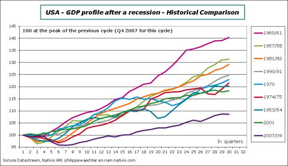 USA-2015-Q1-GDP-hist-comp