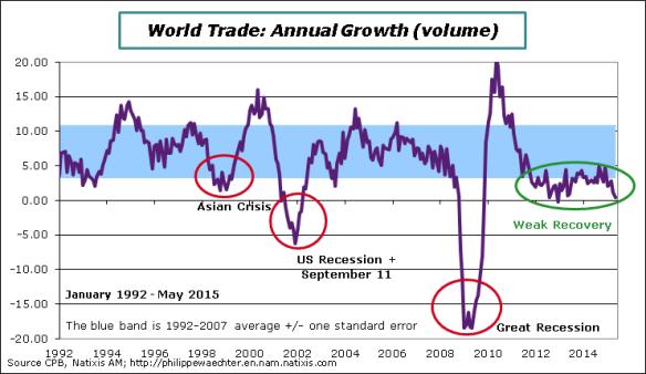 WorldTrade-2015-May