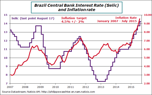 Brazil-2015-July-CPI-selic