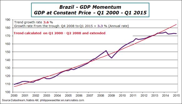 brazil-2015-q1-GDP-trend