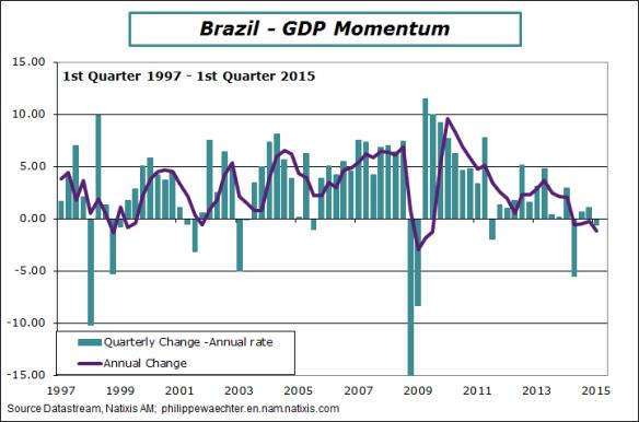 brazil-2015-Q1-GDP