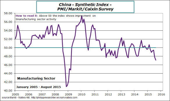 China-2015-august-pmi