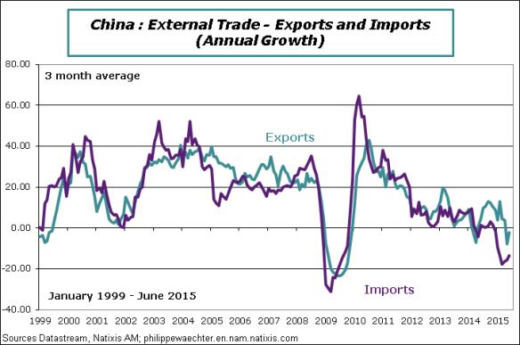 China-2015-June-Exports-Imports