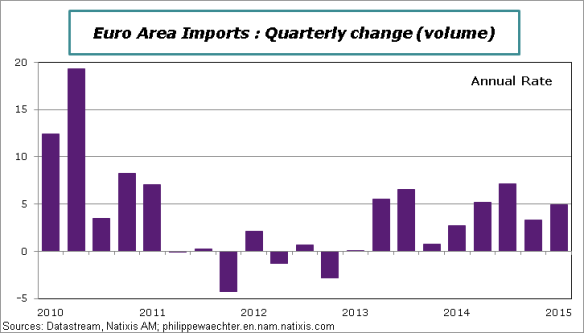 EA-2015-Q1-Imports
