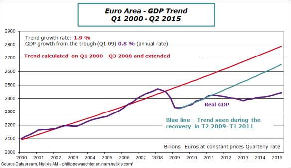 EA-2015-Q2-gdp-trend