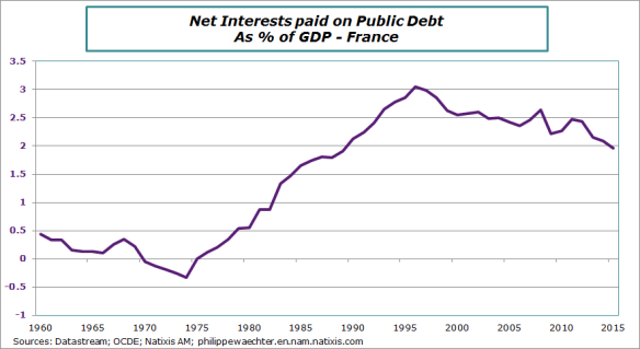 relationship between gdp and public debt Budget deficits and public debt the federal debt reached a peak ratio of 114 percent of gdp after world war ii and declined to 26 percent by 1981.