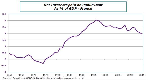 france-2015-Interetondebt