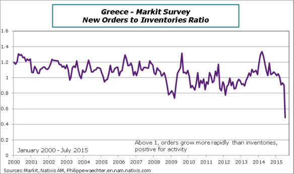 Greece-2015-July-Markit-orders-invent
