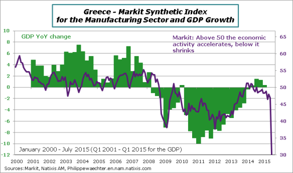 Greece-2015-July-MarkitIndex-GDP