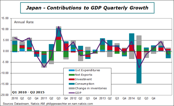Japan-2015-Q2-GDP-Contrib