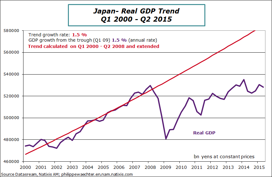 Annual GDP Growth Rate