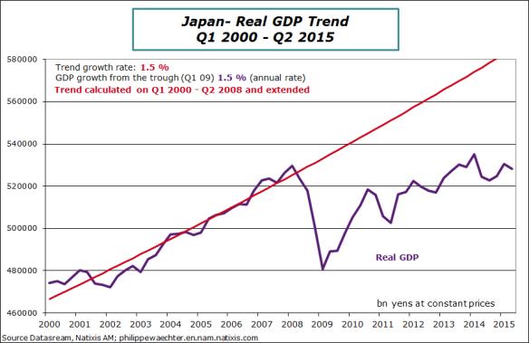 japan-2015-Q2-GDP-trend