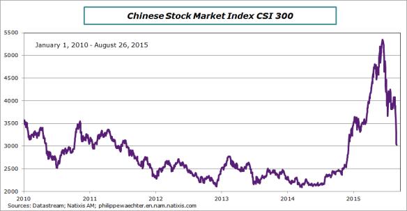 Schanghai-Equity market