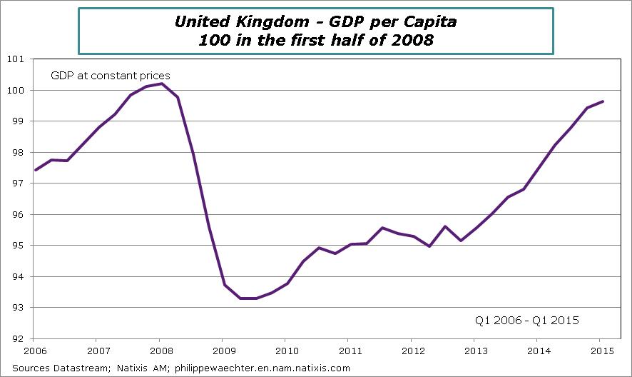 how to fix gdp per capita