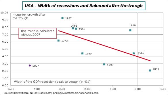USA-recession-width-rebound