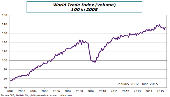 Word-2015-June-trade-level