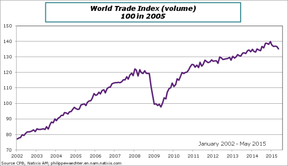 world-2015-May-tradeIndex