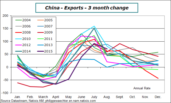 china-2015-august-export3mc