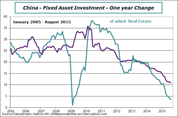 China-2015-august-investment