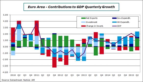 EA-2015-Q2-GDP-Contrib