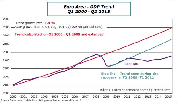 ea-2015-q2-GDP-trend1