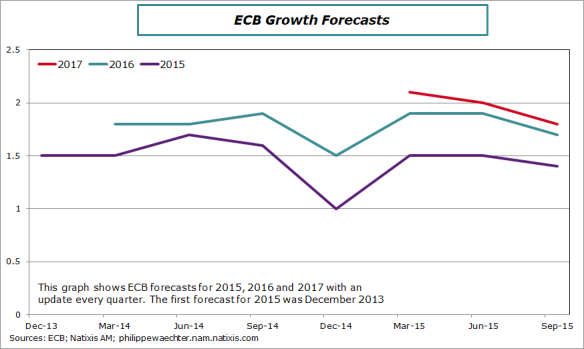 ecb-gowth-forecasts