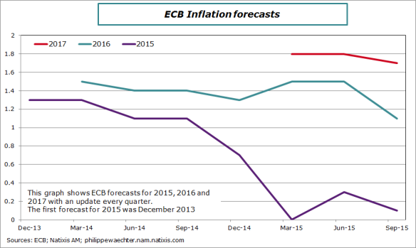 ecb-inflation-forecasts