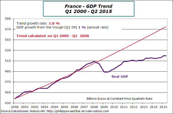 france-2015-Q2-GDP-trend