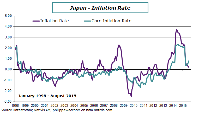 inflation in japan Inflation rate in japan averaged 3 percent from 1958 until 2018, reaching an all time high of 2490 percent in february of 1974 and a record low of -250 percent in october of 2009 in japan, the most important categories in the consumer price index are food (25 percent of total weight) and housing (21 percent.