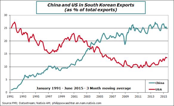 sKorea-exports
