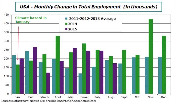 usa-2015-august-employment