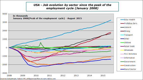 USA-2015-august-jobs-sectors