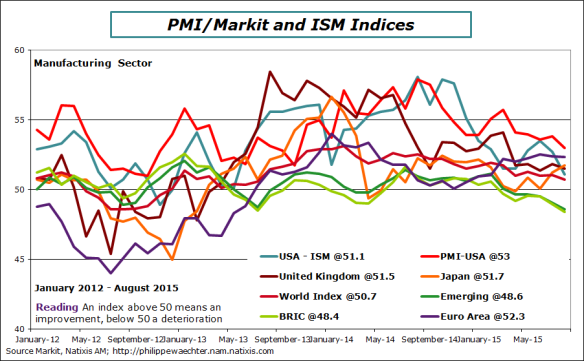 world-2015-august-pmi-ism-manuf