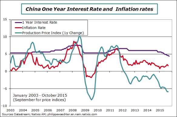 china-rates
