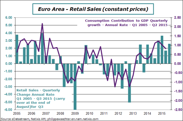 EA-2015-Q3-retail sales