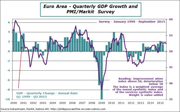 ea-2015-september-PMI-GDP