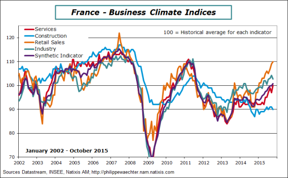 france-2015-october-business climate