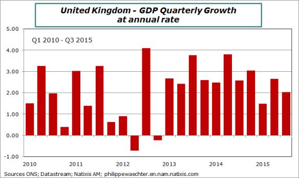 UK-2015-Q3-GDPQG