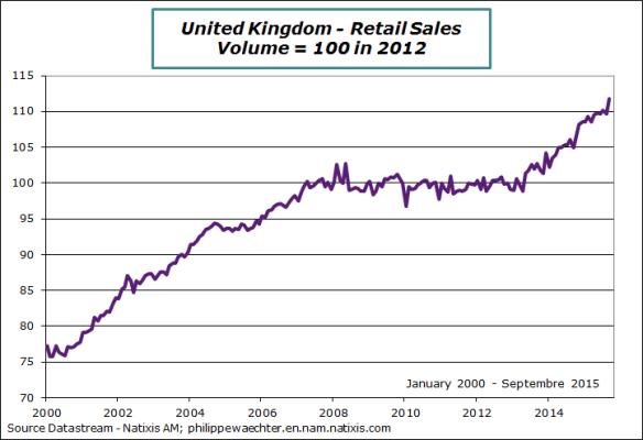 uk-2015-september-retailsales