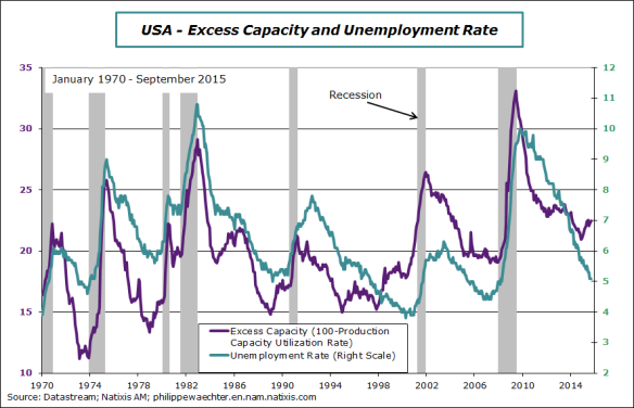 usa-2015-september-Capa-unemployment