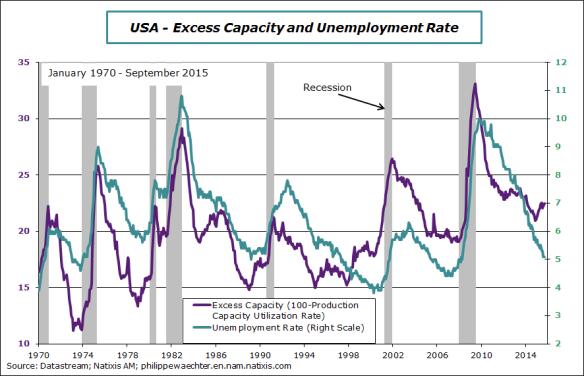 usa-2015-september-Capa-unemployment