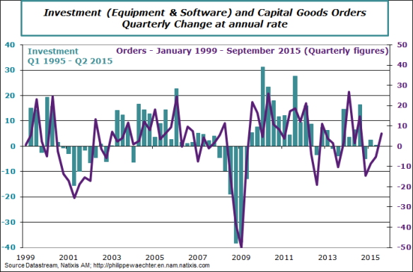 USA-2015-September-capital goods