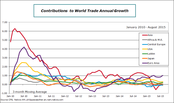 WorldTradeContributions