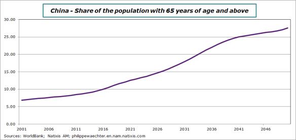 china-2015-population65+