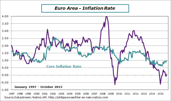 ea-2015-october-inflationrate