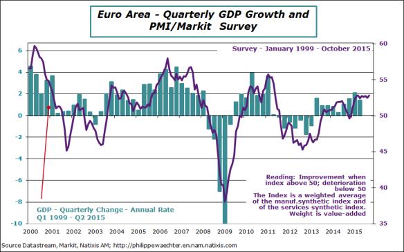 EA-2015-october-pmi-GDP