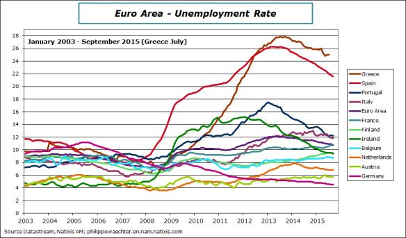 ea-2015-september-unemp-rate