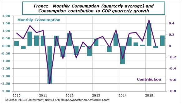 France-2015-september-consumption