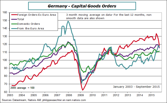 Germany-2015-September-CapitalGoodsOrders